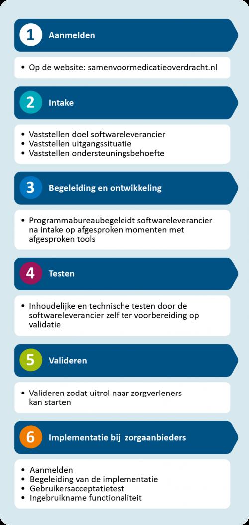 In 6 stappen naar implementatie bij de klant